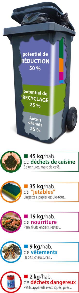 Contenu du sac noir - Poupelle lotoise