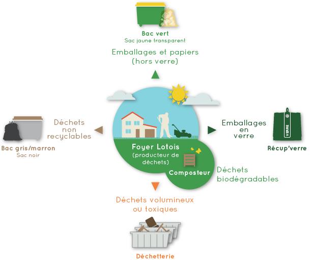 Dispositif lotois pour les déchets ménagers